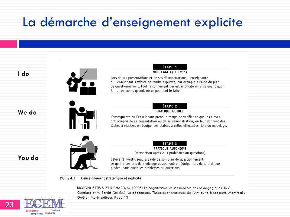 La démarche d'enseignement explicite 23 BISSONNETTE, S. ET RICHARD, M. (2005) Le cognitivisme et ses implications pédagogiques. In C. Gauthier et M. T