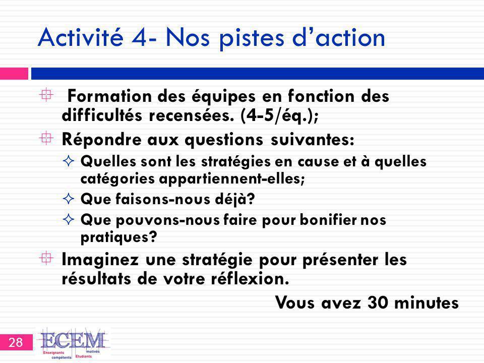 Activité 4- Nos pistes d'action  Formation des équipes en fonction des difficultés recensées. (4-5/éq.);  Répondre aux questions suivantes:  Quelle