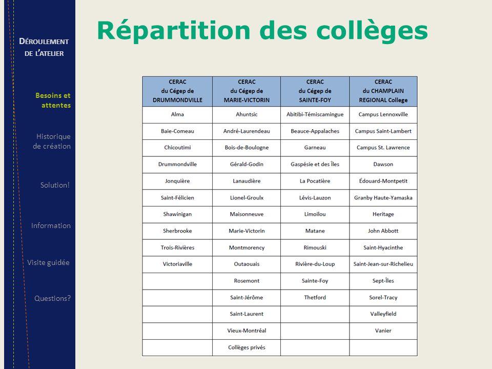 Répartition des collèges D ÉROULEMENT DE L ' ATELIER Besoins et attentes Solution! Information Questions? Visite guidée Historique de création