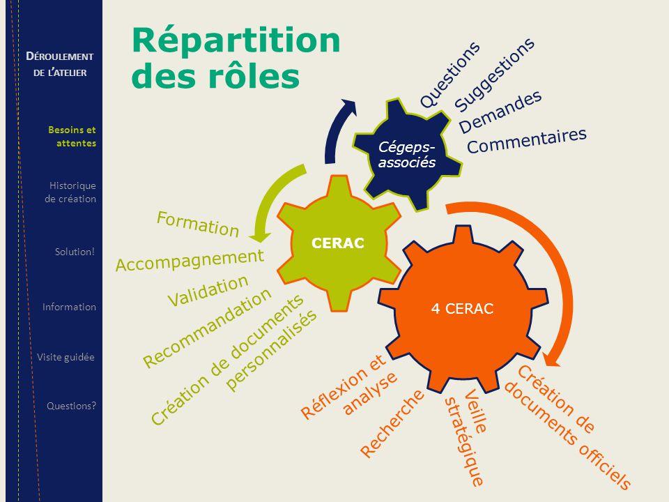 Questions Demandes Suggestions Commentaires Accompagnement Validation Recommandation Création de documents personnalisés Formation Recherche Création