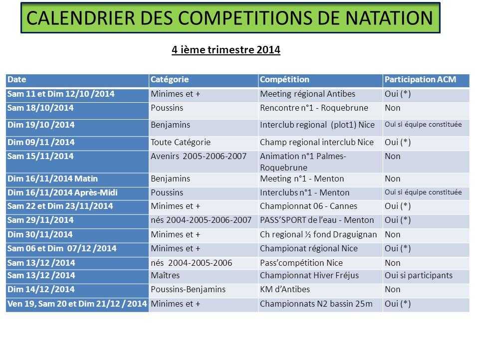CALENDRIER DES COMPETITIONS DE NATATION DateCatégorieCompétitionParticipation ACM Sam 11 et Dim 12/10 /2014Minimes et +Meeting régional AntibesOui (*) Sam 18/10/2014PoussinsRencontre n°1 - RoquebruneNon Dim 19/10 /2014BenjaminsInterclub regional (plot1) Nice Oui si équipe constituée Dim 09/11 /2014Toute CatégorieChamp regional interclub NiceOui (*) Sam 15/11/2014Avenirs 2005-2006-2007Animation n°1 Palmes- Roquebrune Non Dim 16/11/2014 MatinBenjaminsMeeting n°1 - MentonNon Dim 16/11/2014 Après-MidiPoussinsInterclubs n°1 - Menton Oui si équipe constituée Sam 22 et Dim 23/11/2014Minimes et +Championnat 06 - CannesOui (*) Sam 29/11/2014nés 2004-2005-2006-2007PASS'SPORT de l'eau - MentonOui (*) Dim 30/11/2014Minimes et +Ch regional ½ fond DraguignanNon Sam 06 et Dim 07/12 /2014Minimes et +Championat régional NiceOui (*) Sam 13/12 /2014nés 2004-2005-2006Pass'compétition NiceNon Sam 13/12 /2014MaîtresChampionnat Hiver FréjusOui si participants Dim 14/12 /2014Poussins-BenjaminsKM d'AntibesNon Ven 19, Sam 20 et Dim 21/12 / 2014Minimes et +Championnats N2 bassin 25mOui (*) 4 ième trimestre 2014