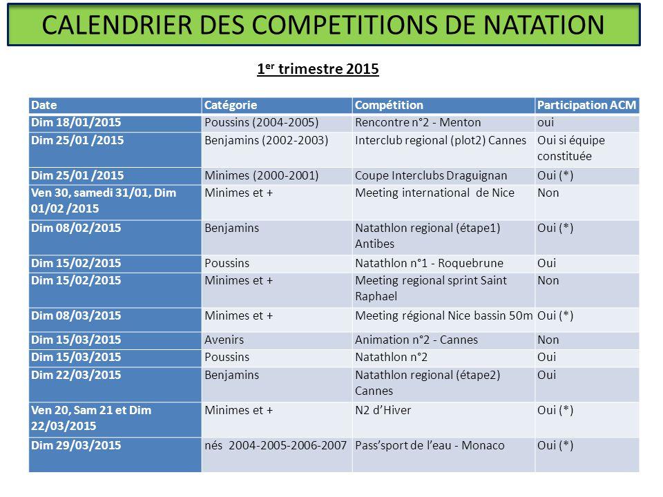 CALENDRIER DES COMPETITIONS DE NATATION DateCatégorieCompétitionParticipation ACM Dim 18/01/2015Poussins (2004-2005)Rencontre n°2 - Mentonoui Dim 25/0