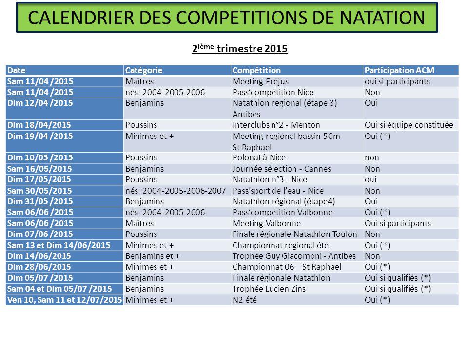 CALENDRIER DES COMPETITIONS DE NATATION DateCatégorieCompétitionParticipation ACM Sam 11/04 /2015MaîtresMeeting Fréjusoui si participants Sam 11/04 /2