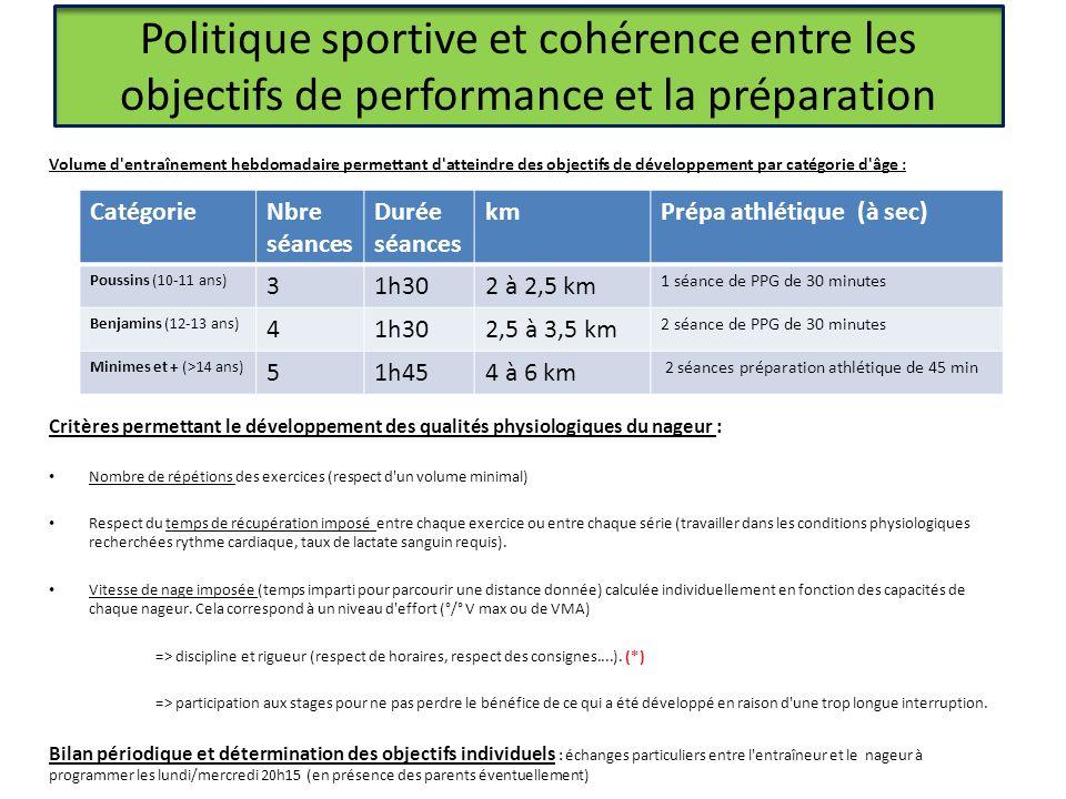 Politique sportive et cohérence entre les objectifs de performance et la préparation Volume d'entraînement hebdomadaire permettant d'atteindre des obj
