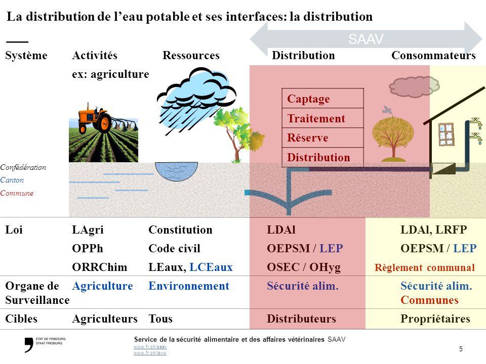 5 Service de la sécurité alimentaire et des affaires vétérinaires SAAV www.fr.ch/saav www.fr.ch/lsvw LoiLAgriConstitutionLDAlLDAl, LRFP OPPhCode civil
