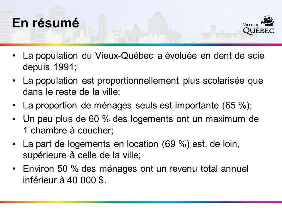 En résumé La population du Vieux-Québec a évoluée en dent de scie depuis 1991; La population est proportionnellement plus scolarisée que dans le reste de la ville; La proportion de ménages seuls est importante (65 %); Un peu plus de 60 % des logements ont un maximum de 1 chambre à coucher; La part de logements en location (69 %) est, de loin, supérieure à celle de la ville; Environ 50 % des ménages ont un revenu total annuel inférieur à 40 000 $.