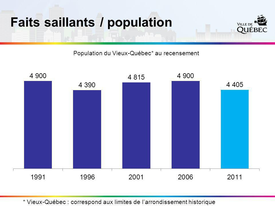 Faits saillants / population –95,7 % de la population est âgée de + de 15 ans dans le Vieux-Québec comparativement à 86,9 % dans la Ville.