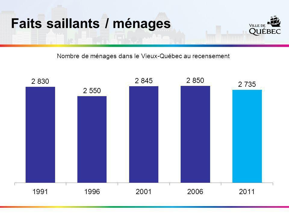 –65 % des ménages privés du Vieux-Québec sont formés d'une seule personne; –Des enfants sont présents dans 8 % des ménages privés comparativement à 29 % dans la Ville; –11 % de la population dans les ménages privés ont le statut d'immigrant comparativement à 5 % dans la Ville.