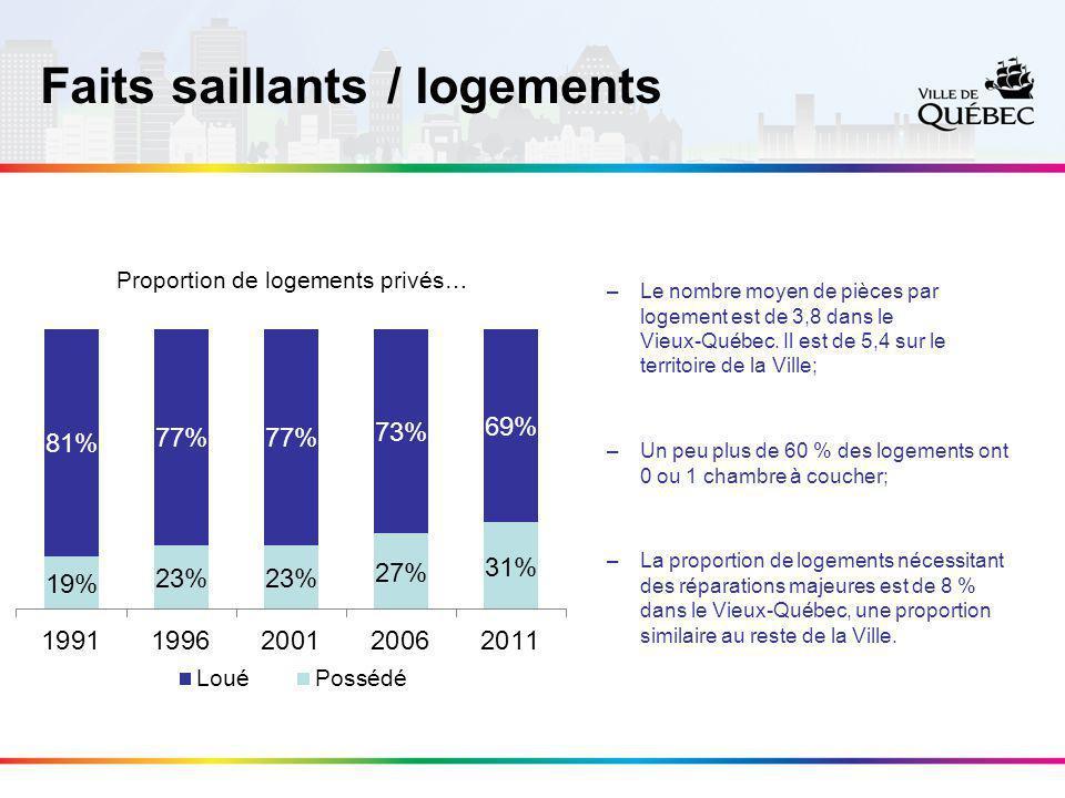 Faits saillants / logements –Le nombre moyen de pièces par logement est de 3,8 dans le Vieux-Québec.