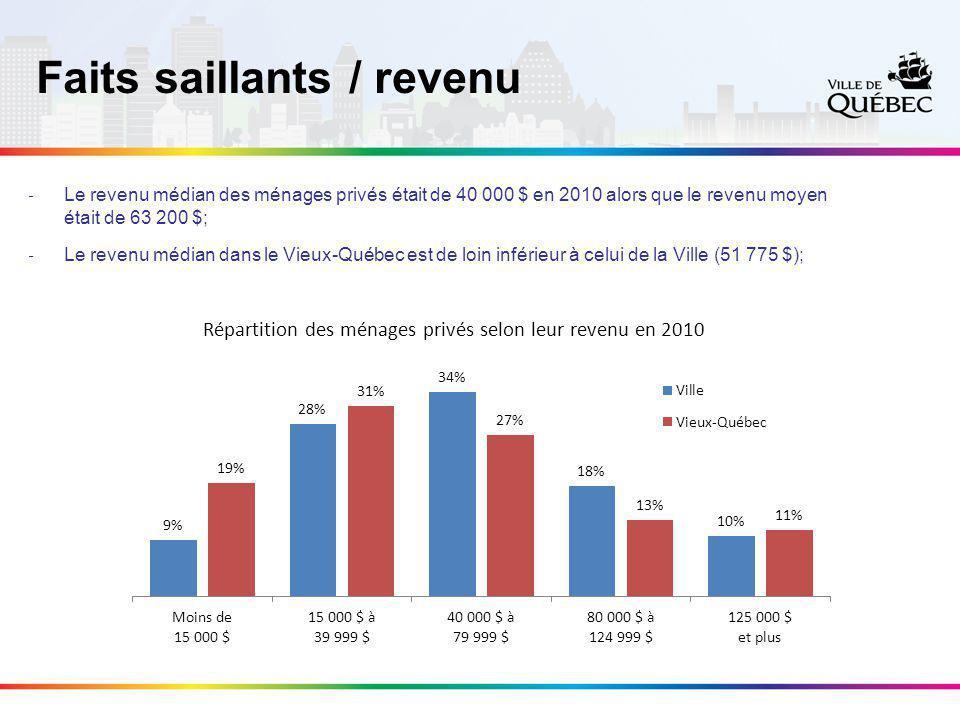 Faits saillants / revenu ‐ Le revenu médian des ménages privés était de 40 000 $ en 2010 alors que le revenu moyen était de 63 200 $; ‐ Le revenu médian dans le Vieux-Québec est de loin inférieur à celui de la Ville (51 775 $);
