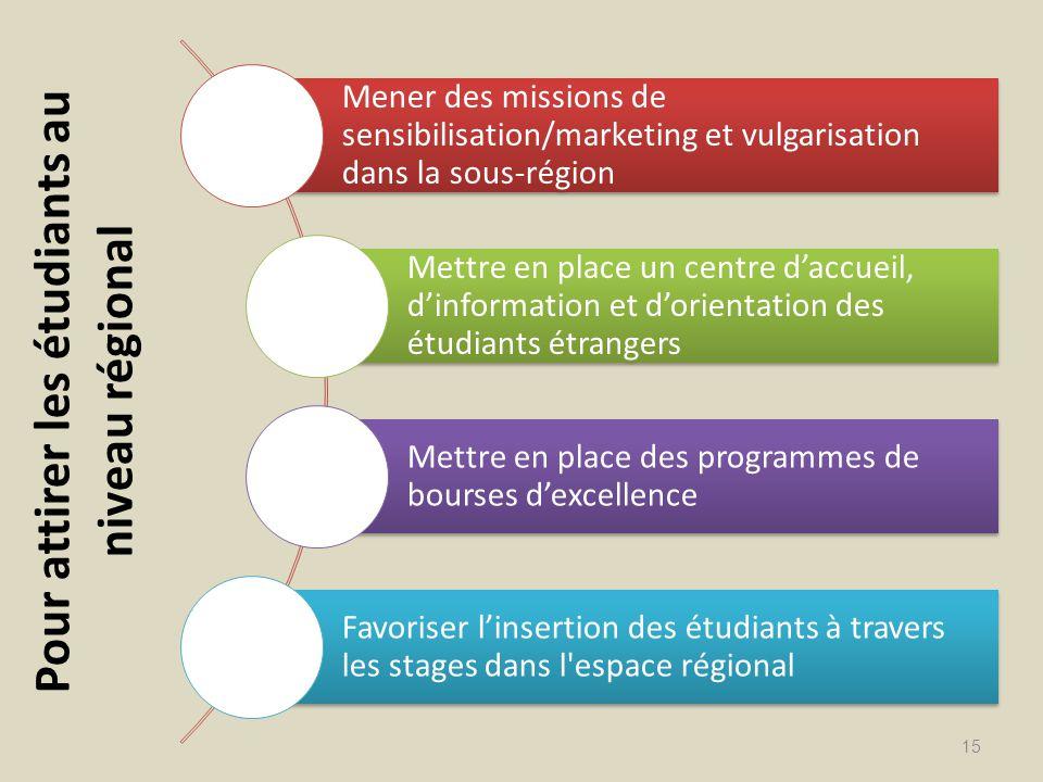 Pour attirer les étudiants au niveau régional 15 Mener des missions de sensibilisation/marketing et vulgarisation dans la sous-région Mettre en place