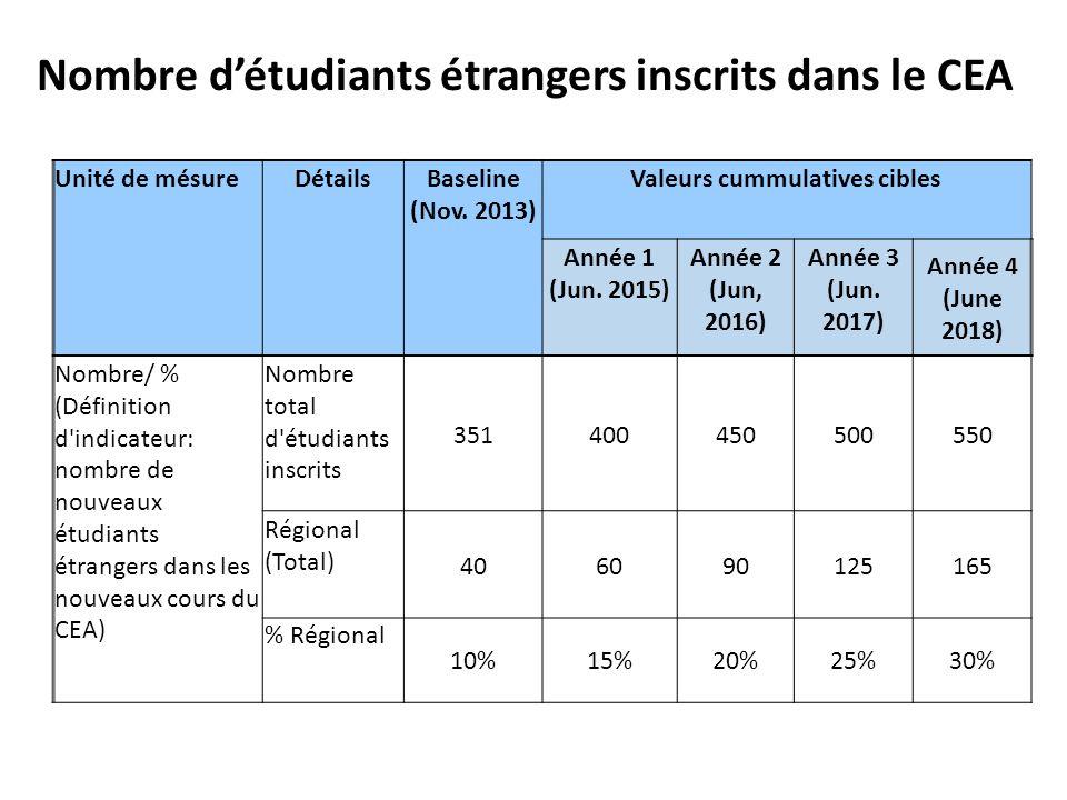 Nombre d'étudiants étrangers inscrits dans le CEA Unité de mésureDétailsBaseline (Nov. 2013) Valeurs cummulatives cibles Année 1 (Jun. 2015) Année 2 (