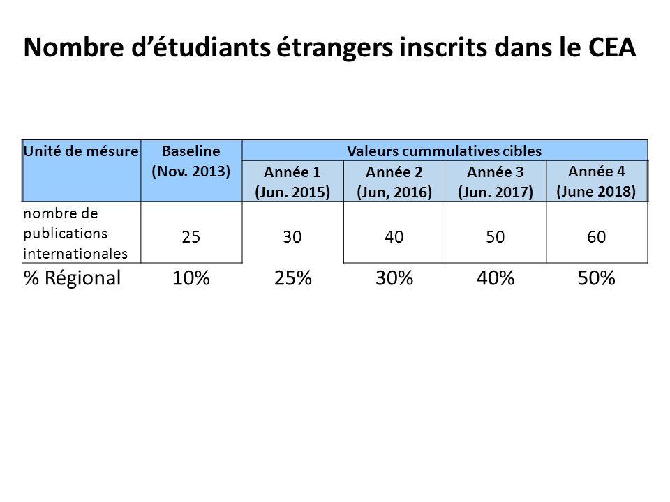 Nombre d'étudiants étrangers inscrits dans le CEA Unité de mésureBaseline (Nov. 2013) Valeurs cummulatives cibles Année 1 (Jun. 2015) Année 2 (Jun, 20