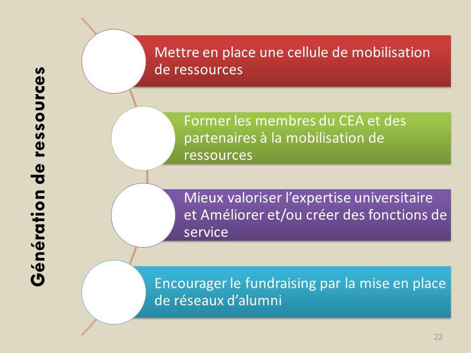 Génération de ressources 22 Mettre en place une cellule de mobilisation de ressources Former les membres du CEA et des partenaires à la mobilisation d