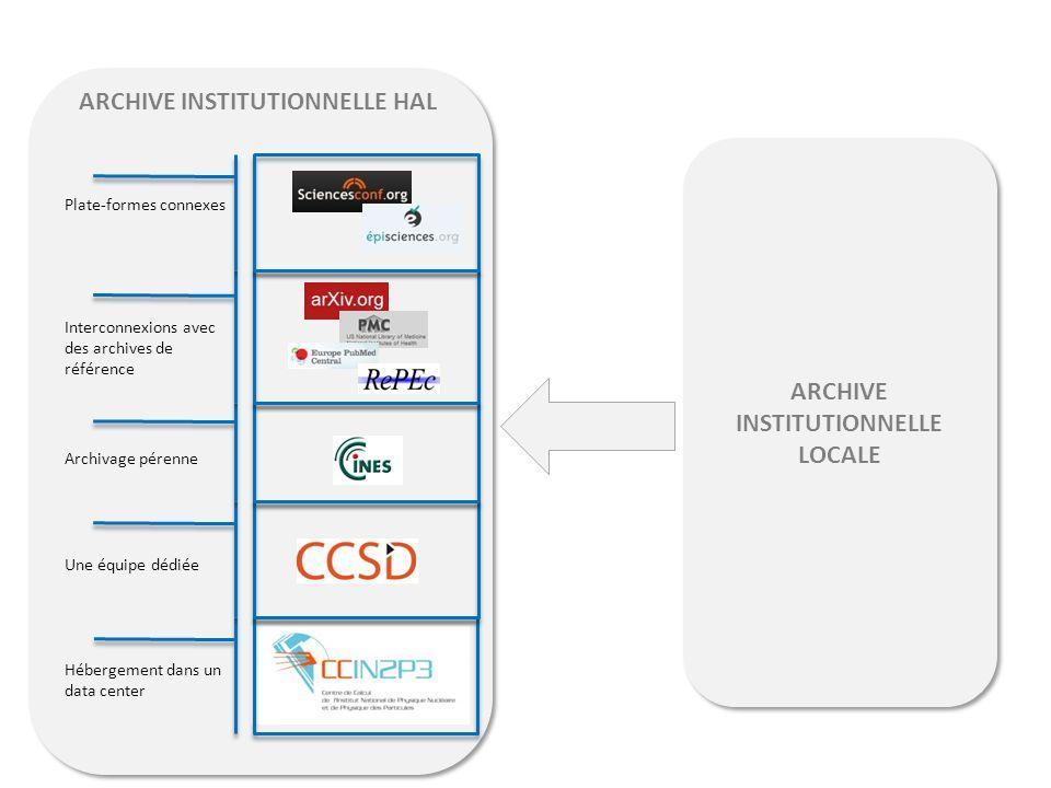 ARCHIVE INSTITUTIONNELLE HAL Hébergement dans un data center Une équipe dédiée Interconnexions avec des archives de référence Archivage pérenne Plate-formes connexes ARCHIVE INSTITUTIONNELLE LOCALE