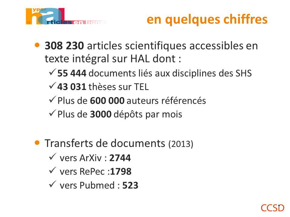 en quelques chiffres 308 230 articles scientifiques accessibles en texte intégral sur HAL dont : 55 444 documents liés aux disciplines des SHS 43 031 thèses sur TEL Plus de 600 000 auteurs référencés Plus de 3000 dépôts par mois Transferts de documents (2013) vers ArXiv : 2744 vers RePec :1798 vers Pubmed : 523