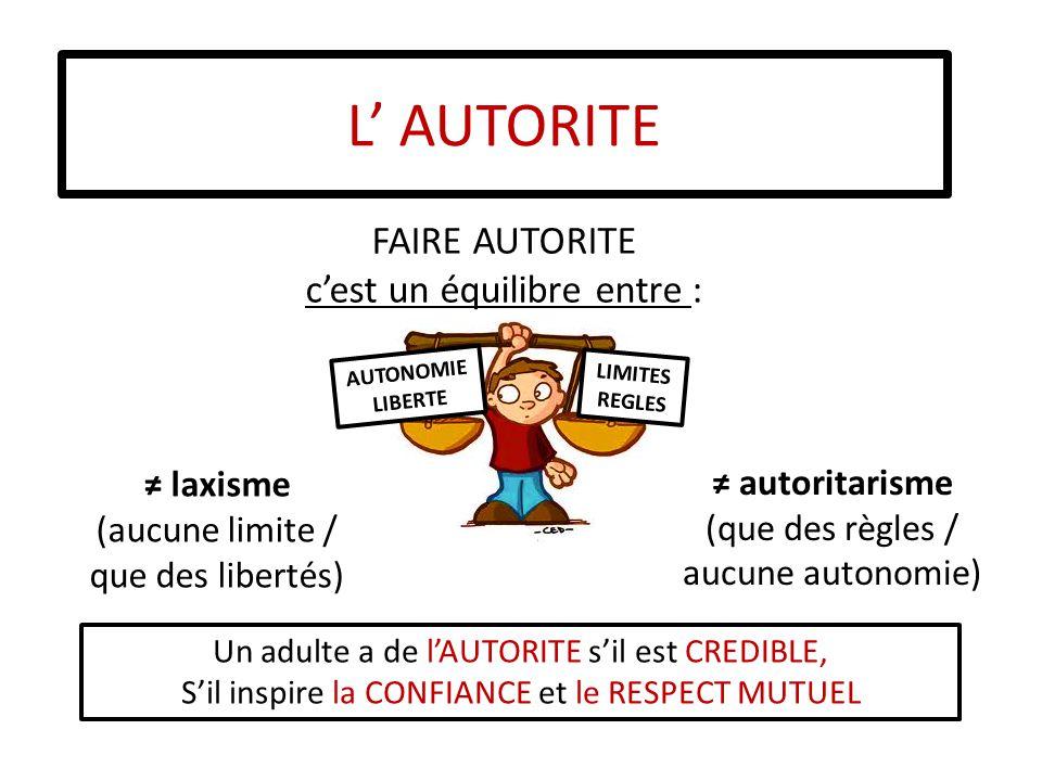 L' AUTORITE ≠ autoritarisme (que des règles / aucune autonomie) FAIRE AUTORITE c'est un équilibre entre : AUTONOMIE LIBERTE LIMITES REGLES Un adulte a de l'AUTORITE s'il est CREDIBLE, S'il inspire la CONFIANCE et le RESPECT MUTUEL ≠ laxisme (aucune limite / que des libertés)
