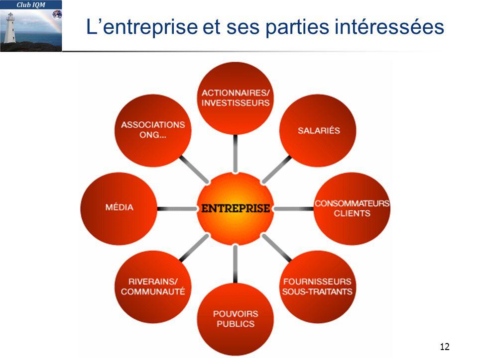 Club IQM 2013 Tous droits réservés L'entreprise et ses parties intéressées 12