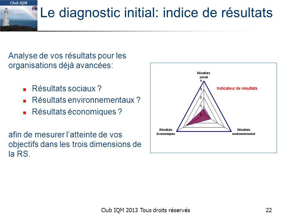 Club IQM 2013 Tous droits réservés Analyse de vos résultats pour les organisations déjà avancées: Résultats sociaux .