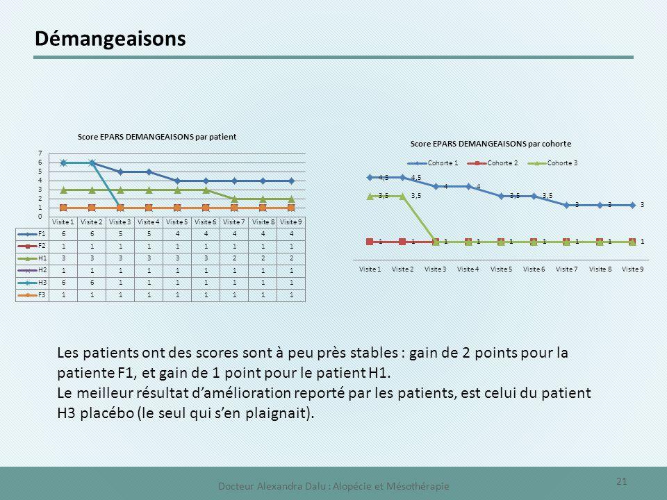 Démangeaisons Les patients ont des scores sont à peu près stables : gain de 2 points pour la patiente F1, et gain de 1 point pour le patient H1. Le me