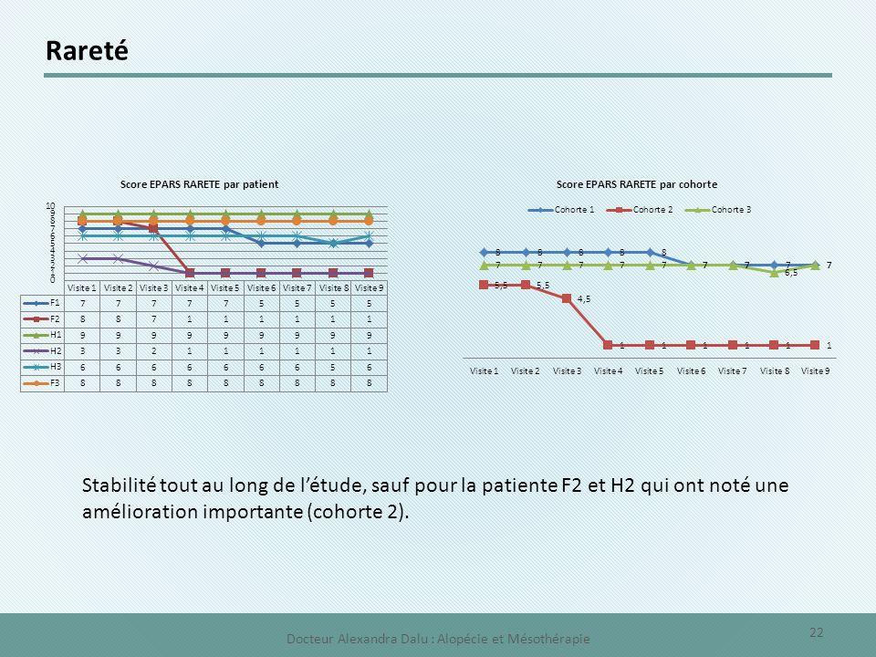 Rareté Stabilité tout au long de l'étude, sauf pour la patiente F2 et H2 qui ont noté une amélioration importante (cohorte 2). 22 Docteur Alexandra Da