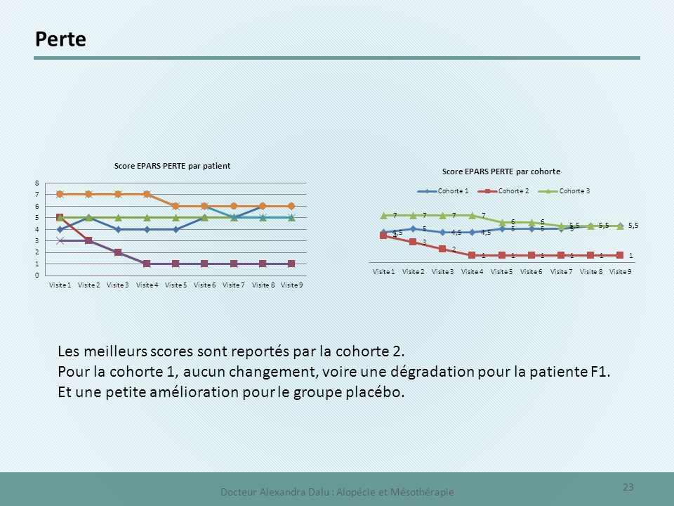Perte Les meilleurs scores sont reportés par la cohorte 2. Pour la cohorte 1, aucun changement, voire une dégradation pour la patiente F1. Et une peti