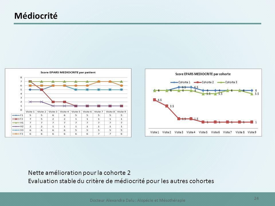 Médiocrité Nette amélioration pour la cohorte 2 Evaluation stable du critère de médiocrité pour les autres cohortes 24 Docteur Alexandra Dalu : Alopéc