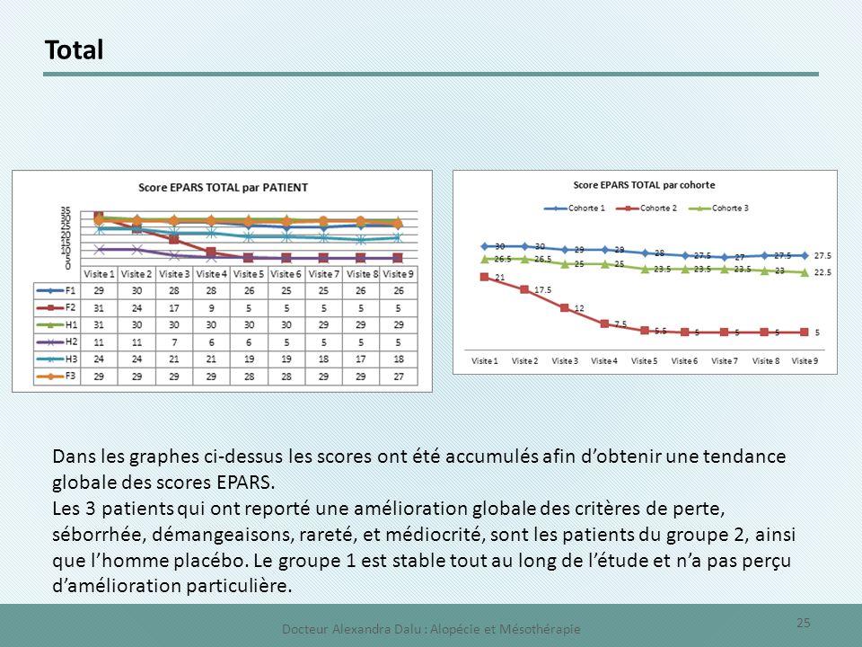 Total Dans les graphes ci-dessus les scores ont été accumulés afin d'obtenir une tendance globale des scores EPARS. Les 3 patients qui ont reporté une