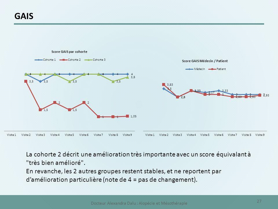 GAIS La cohorte 2 décrit une amélioration très importante avec un score équivalant à