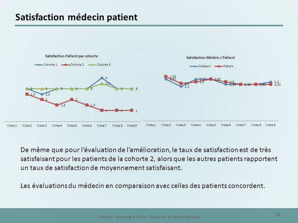 Satisfaction médecin patient De même que pour l'évaluation de l'amélioration, le taux de satisfaction est de très satisfaisant pour les patients de la