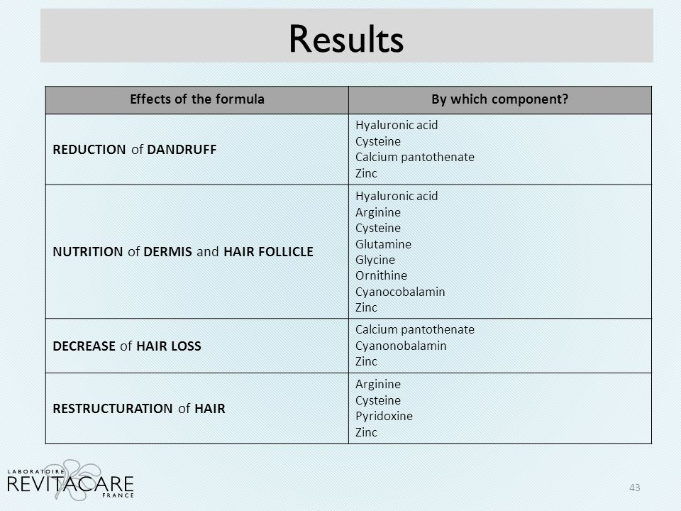 Results Effects of the formulaBy which component? REDUCTION of DANDRUFF Hyaluronic acid Cysteine Calcium pantothenate Zinc NUTRITION of DERMIS and HAI