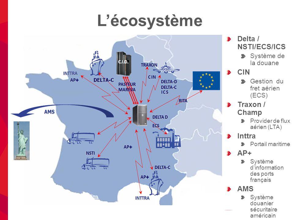 L'écosystème 10 Delta / NSTI/ECS/ICS Système de la douane CIN Gestion du fret aérien (ECS) Traxon / Champ Provider de flux aérien (LTA) Inttra Portail maritime AP+ Système d'information des ports français AMS Système douanier sécuritaire américain