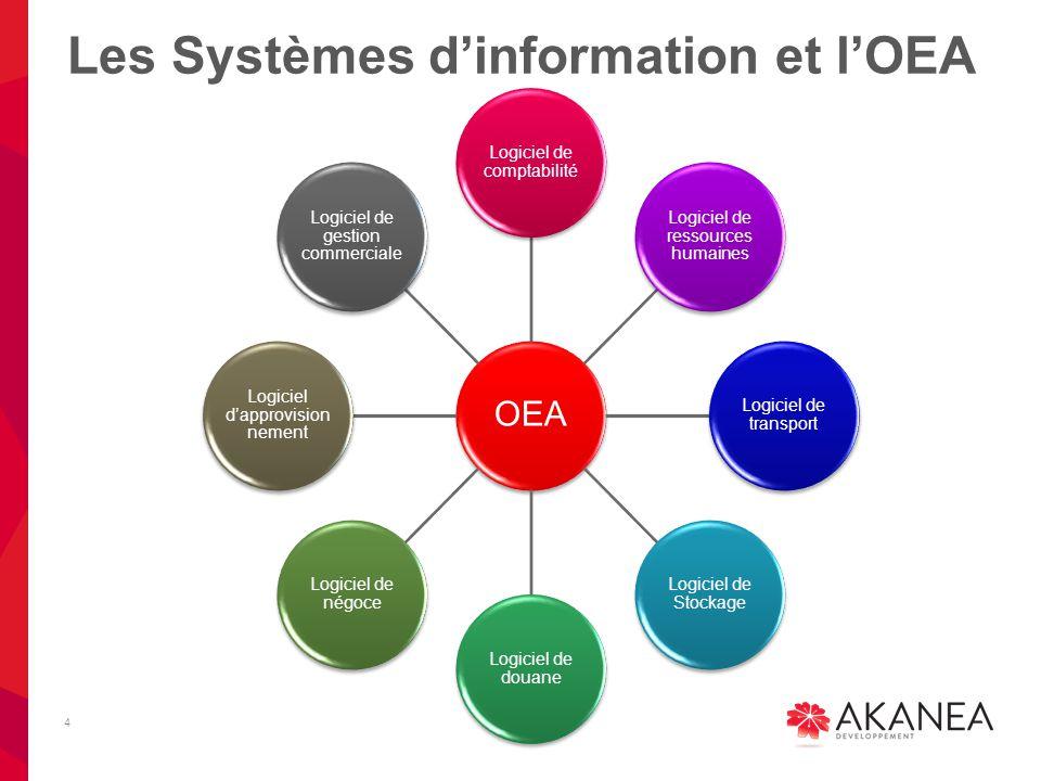 Les Systèmes d'information et l'OEA 4 OEA Logiciel de comptabilité Logiciel de ressources humaines Logiciel de transport Logiciel de Stockage Logiciel de douane Logiciel de négoce Logiciel d'approvision nement Logiciel de gestion commerciale