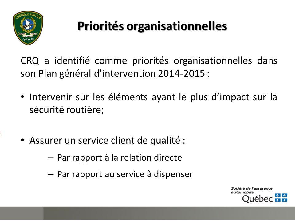 Priorités organisationnelles CRQ a identifié comme priorités organisationnelles dans son Plan général d'intervention 2014-2015 : Intervenir sur les éléments ayant le plus d'impact sur la sécurité routière; Assurer un service client de qualité : – Par rapport à la relation directe – Par rapport au service à dispenser