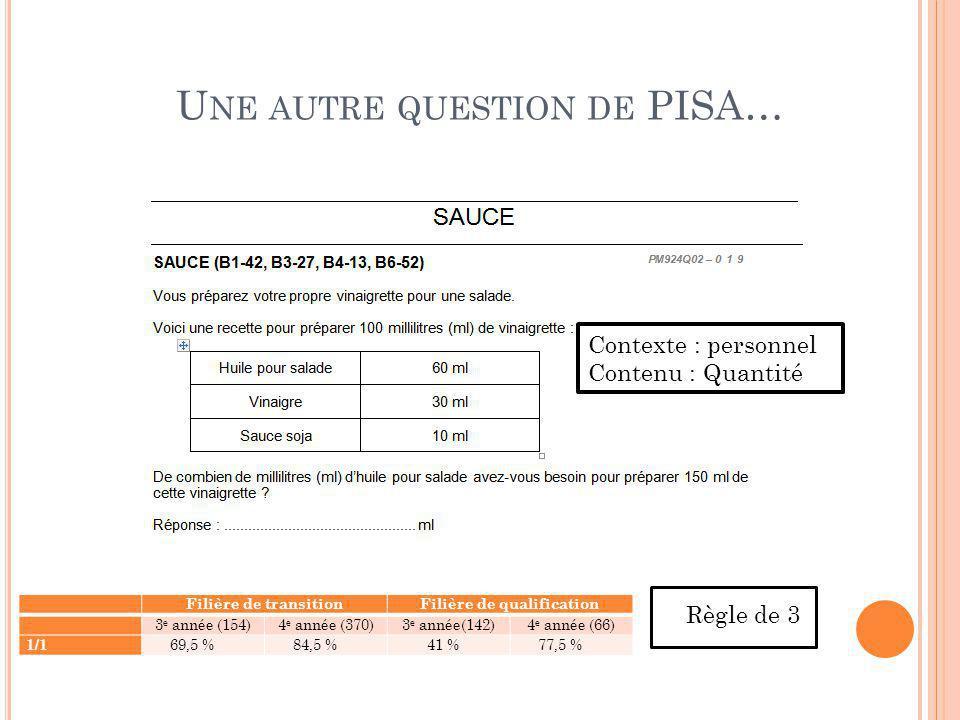 Règle de 3 Contexte : personnel Contenu : Quantité U NE AUTRE QUESTION DE PISA… Filière de transitionFilière de qualification 3 e année (154)4 e année
