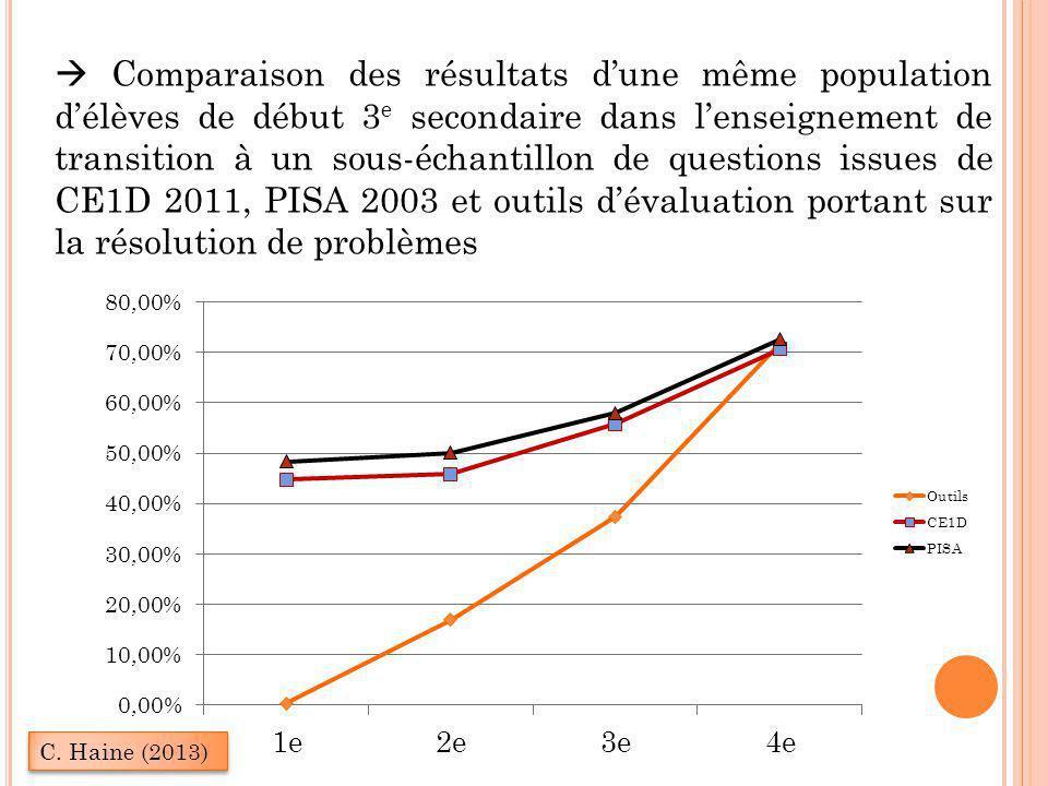  Comparaison des résultats d'une même population d'élèves de début 3 e secondaire dans l'enseignement de transition à un sous-échantillon de question