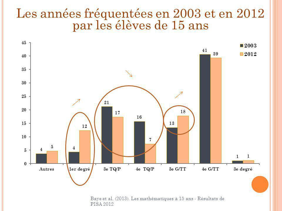 Les années fréquentées en 2003 et en 2012 par les élèves de 15 ans Baye et al. (2013). Les mathématiques à 15 ans - Résultats de PISA 2012