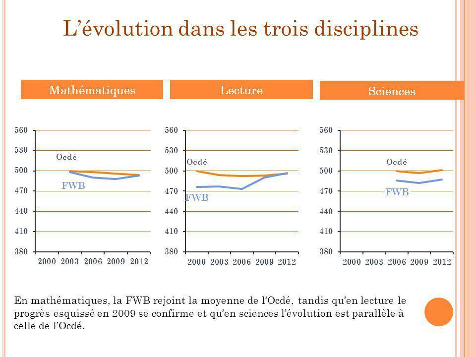 L'évolution dans les trois disciplines Lecture Mathématiques Sciences En mathématiques, la FWB rejoint la moyenne de l'Ocdé, tandis qu'en lecture le p