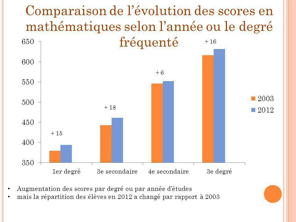 Comparaison de l'évolution des scores en mathématiques selon l'année ou le degré fréquenté + 15 + 18 + 6 + 16 Augmentation des scores par degré ou par