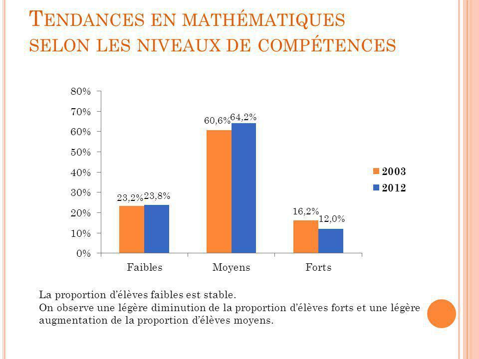T ENDANCES EN MATHÉMATIQUES SELON LES NIVEAUX DE COMPÉTENCES La proportion d'élèves faibles est stable. On observe une légère diminution de la proport