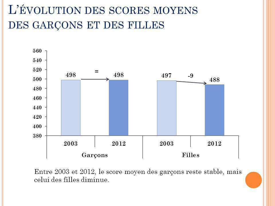 L' ÉVOLUTION DES SCORES MOYENS DES GARÇONS ET DES FILLES Entre 2003 et 2012, le score moyen des garçons reste stable, mais celui des filles diminue.