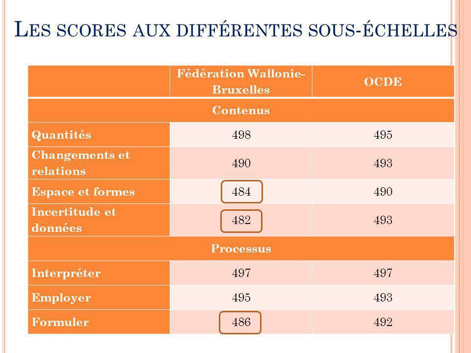 Fédération Wallonie- Bruxelles OCDE Contenus Quantités 498495 Changements et relations 490493 Espace et formes 484490 Incertitude et données 482493 Pr