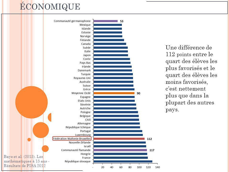 D IFFÉRENCES SELON LE NIVEAU SOCIO - ÉCONOMIQUE Une différence de 112 points entre le quart des élèves les plus favorisés et le quart des élèves les m