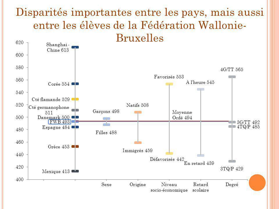 Disparités importantes entre les pays, mais aussi entre les élèves de la Fédération Wallonie- Bruxelles