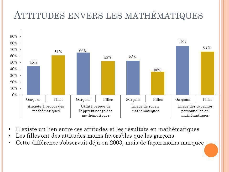 A TTITUDES ENVERS LES MATHÉMATIQUES Il existe un lien entre ces attitudes et les résultats en mathématiques Les filles ont des attitudes moins favorab