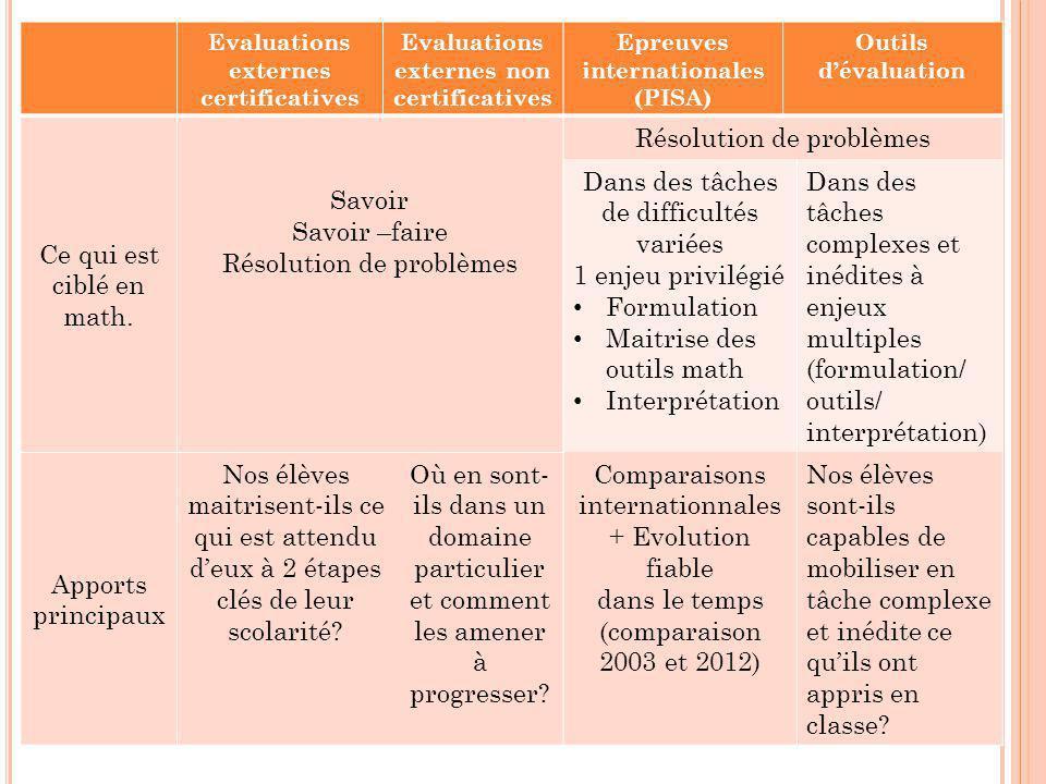 Evaluations externes certificatives Evaluations externes non certificatives Epreuves internationales (PISA) Outils d'évaluation Ce qui est ciblé en ma
