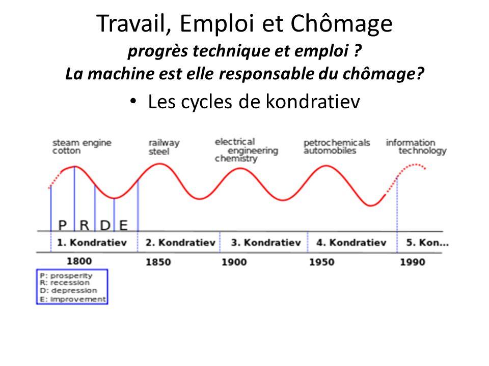 Travail, Emploi et Chômage progrès technique et emploi ? La machine est elle responsable du chômage? Les cycles de kondratiev