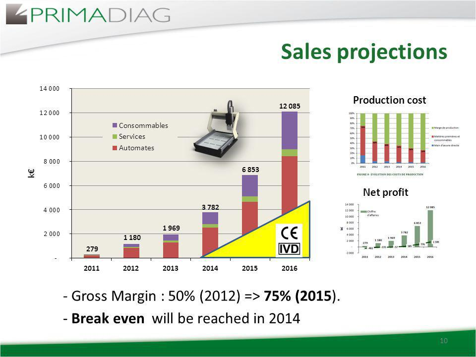 Sales projections 10 - Gross Margin : 50% (2012) => 75% (2015). Production cost Net profit - Break even will be reached in 2014