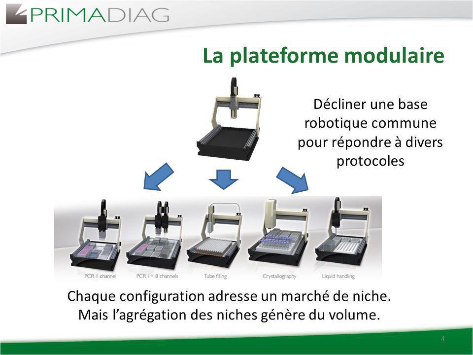 La plateforme modulaire 4 Décliner une base robotique commune pour répondre à divers protocoles Chaque configuration adresse un marché de niche. Mais