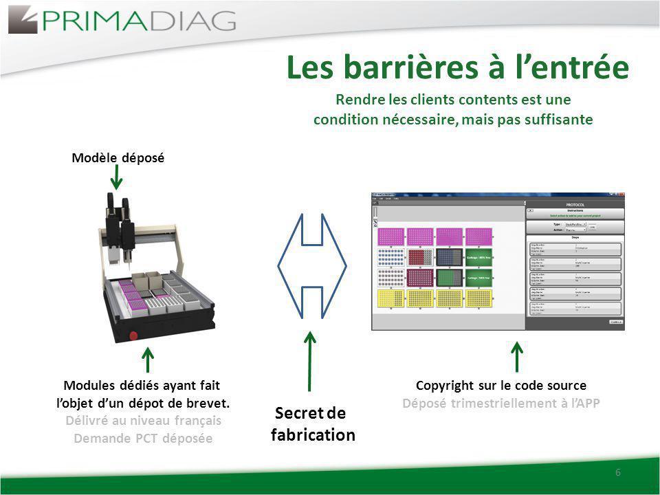 Les barrières à l'entrée 6 Modèle déposé Modules dédiés ayant fait l'objet d'un dépot de brevet. Délivré au niveau français Demande PCT déposée Secret